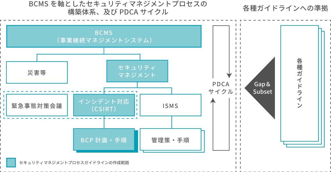 事業継続マネジメントシステム(BCMS)の適用