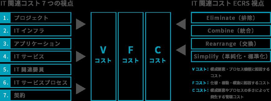 ITコストハーフアクションプログラム