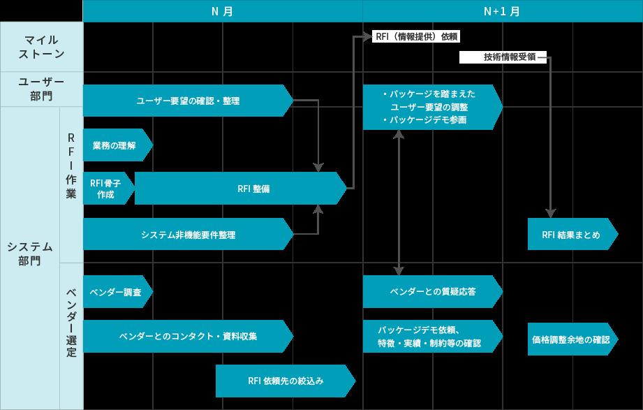 進め方のイメージ(パッケージ導入)