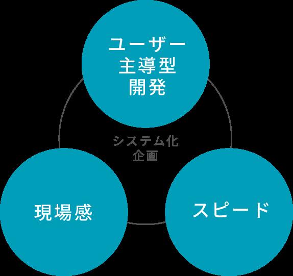 システム化企画 ユーザー主導型開発 現場感 スピード