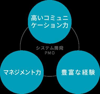 システム開発PMO 高いコミュニケーション力 マネジメント力 豊富な経験