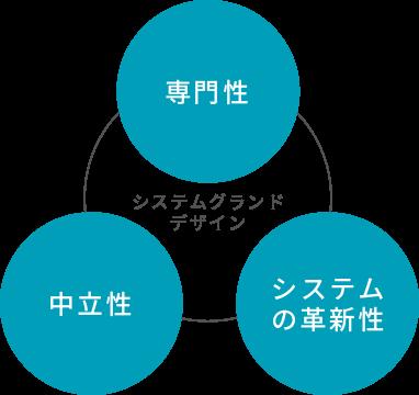 システムグランドデザイン 専門性 中立性 システムの革新性
