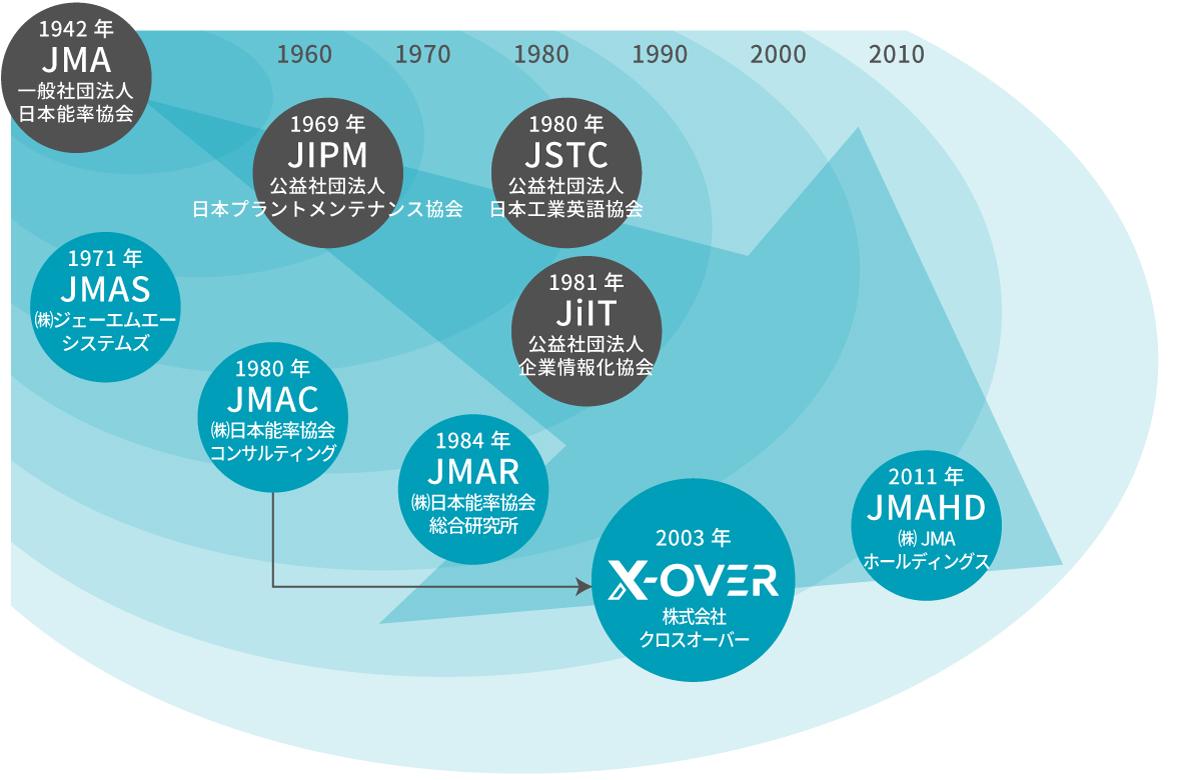日本能率協会グループの沿革