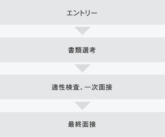 選考プロセス